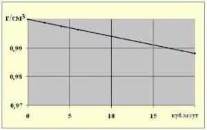 """Расчет изменения плотности смеси """"пресная вода - нефть"""" в трубе диаметром 168 мм  при всплывании последней со скоростью 0,2 м/с."""