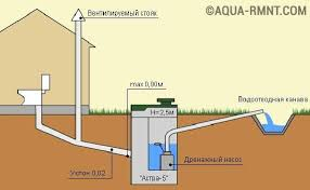 Виды вентиляции канализационной системы